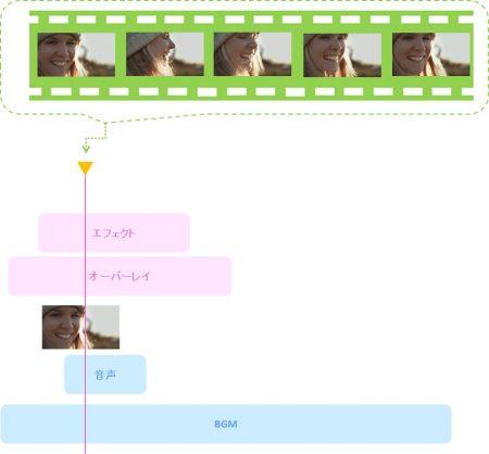 プレビューウインドウの同時処理の図解
