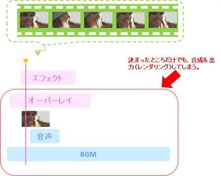 プレビューウインドウの同時処理 決まったところだけレンダリングするイメージの図解