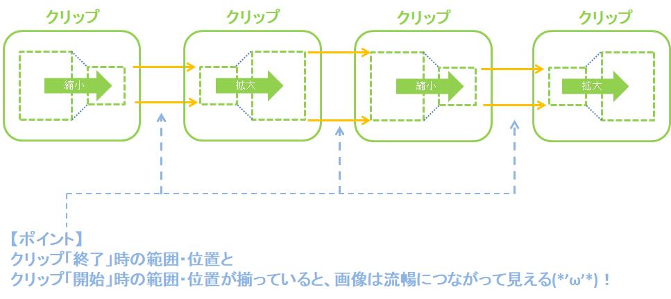 フィモーラ_Filmora_パン&ズーム_操作方法_解説_実例_コツ
