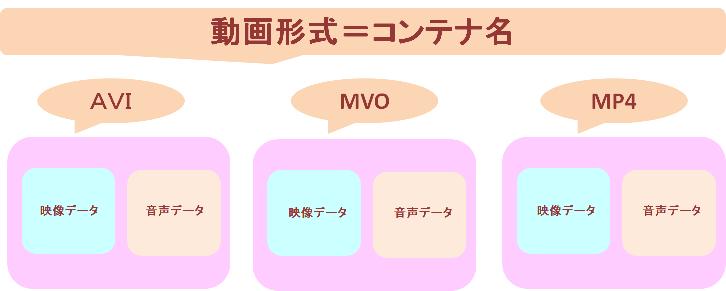 動画形式(コンテナ名)