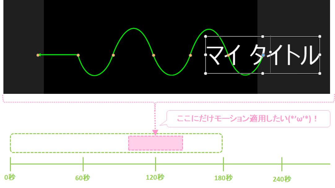 パワーディレクター_モーションパス_おすすめしない_テンプレート活用例