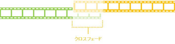パワーディレクター_タイムライン_クリップを重ねた時の指示_クロスフェード_イメージ