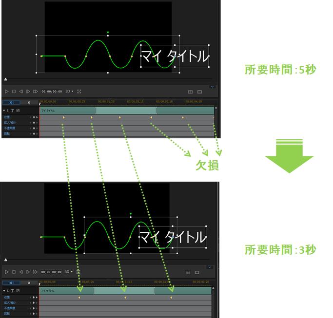 パワーディレクター_クリップ_モーションパス_操作方法_後から所要時間変更_注意点