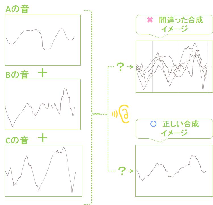 パワーディレクター_オーディオ_合成方法_合成イメージ_ミキシングイメージ