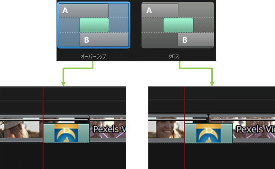 パワーディレクター_トランジション_操作方法_合成_トランジションの設定_オーバーラップとクロス