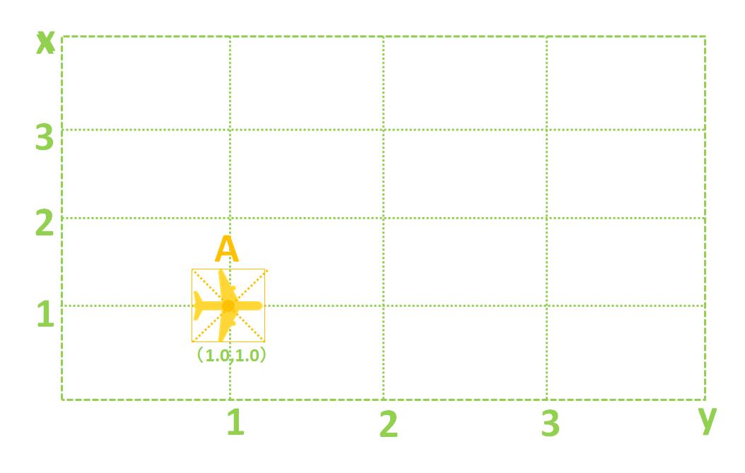 パワーディレクター_キーフレーム_操作方法_移動イメージ_概要_0秒