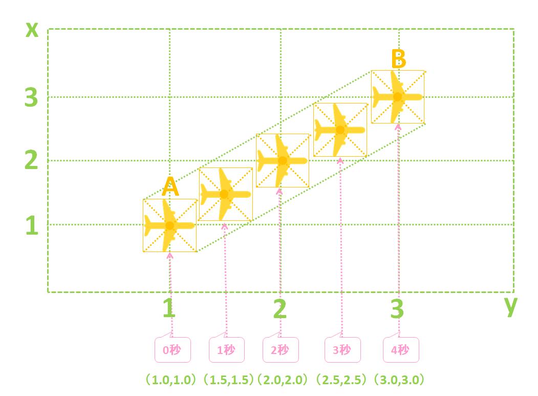 パワーディレクター_キーフレーム_操作方法_移動イメージ_概要_n秒繋げる