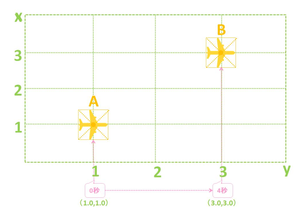 パワーディレクター_キーフレーム_操作方法_移動イメージ_概要_n秒繋げる_2点