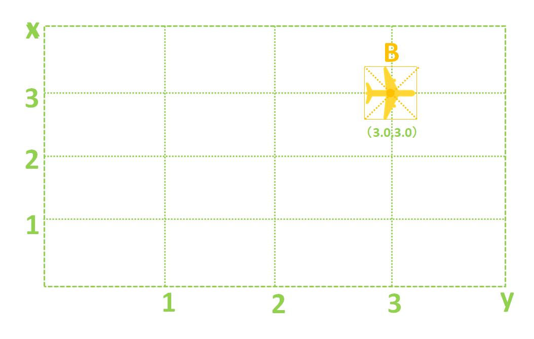 パワーディレクター_キーフレーム_操作方法_移動イメージ_概要_n秒
