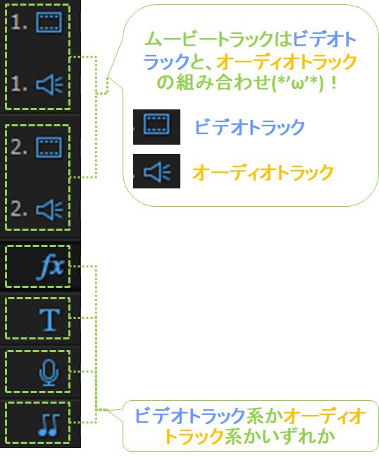 パワーディレクター_トラック_種類
