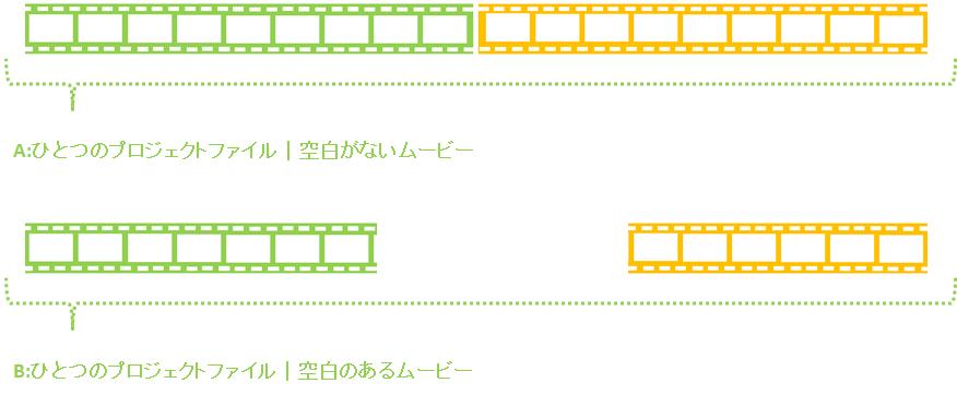パワーディレクター_タイムライン_空白のないor空白のある_結合されたムービー_プロジェクトファイル