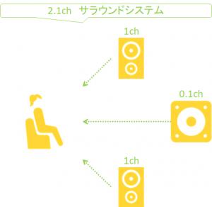 動画編集_サラウンドシステム_2.1chイメージ