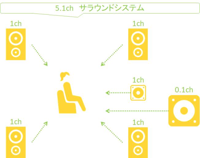 動画編集_サラウンドシステム_5.1chイメージ
