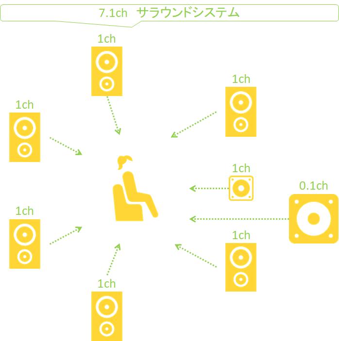 動画編集_サラウンドシステム_7.1chイメージ