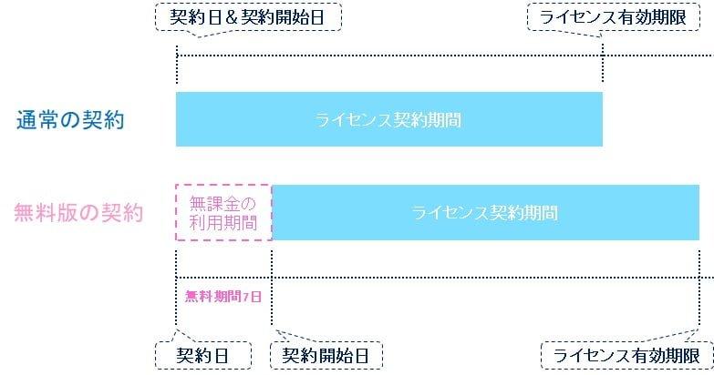無料版と通常版の契約の違いの図解イメージ