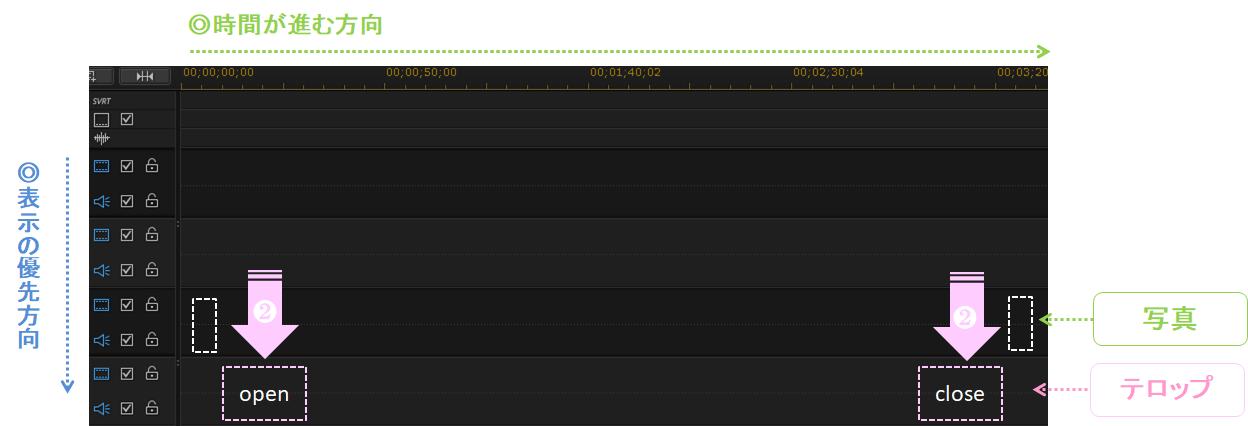 エンドロールのタイムライン_制作イメージ_オープニングとエンディングのテロップを挿入する