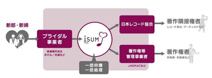 isum 構造 図解